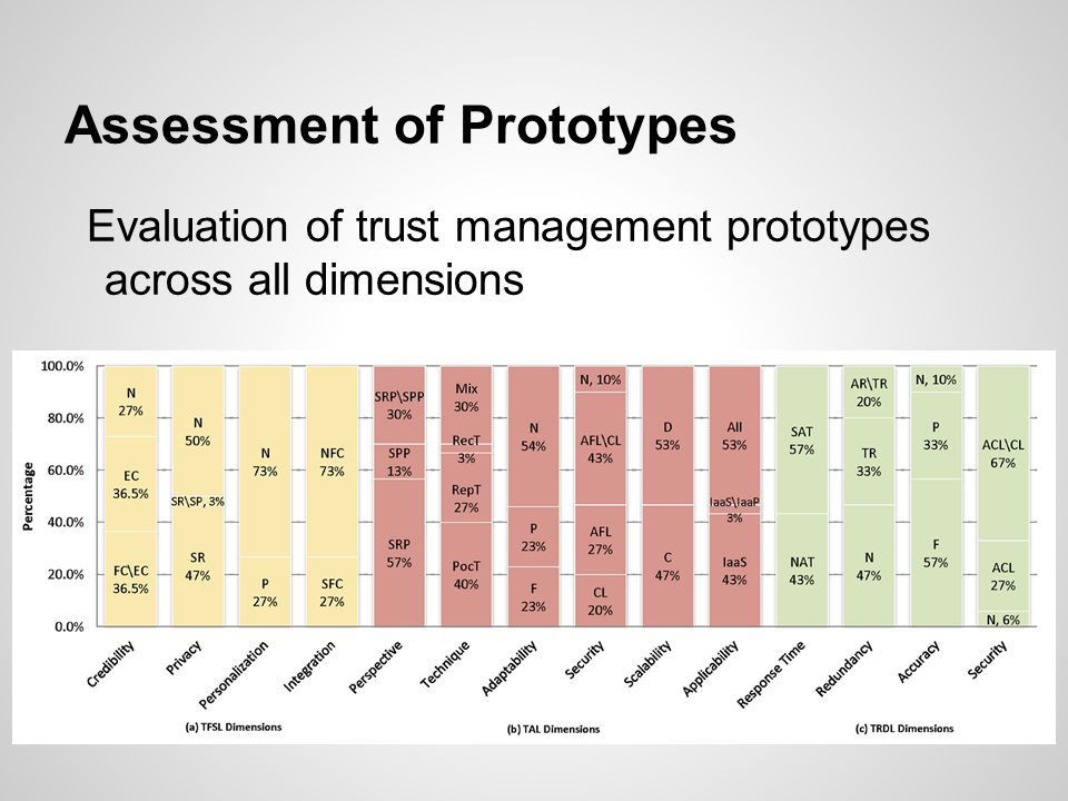 Evaluation of trust management prototypes across all dimensions