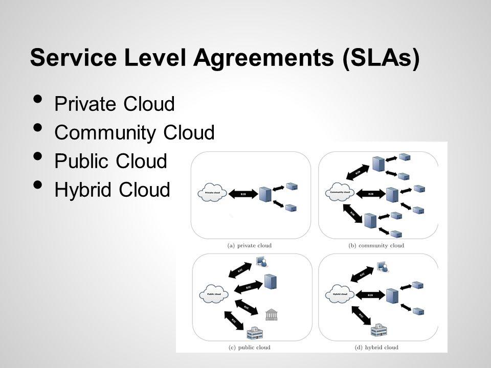 Service Level Agreements (SLAs) Private Cloud Community Cloud Public Cloud Hybrid Cloud