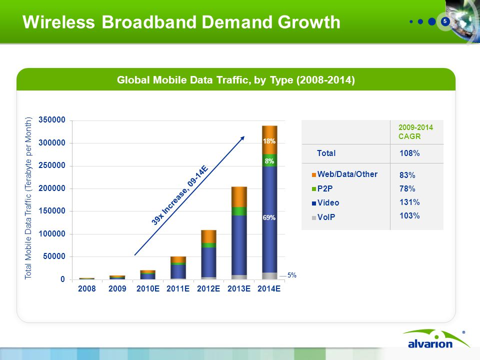5 Wireless Broadband Demand Growth Global Mobile Data Traffic, by Type (2008-2014) Total108% 83% 78% 131% 103% 2009-2014 CAGR Total Mobile Data Traffic (Terabyte per Month) 39x Increase, 09-14E 5% 69% 8% 18%