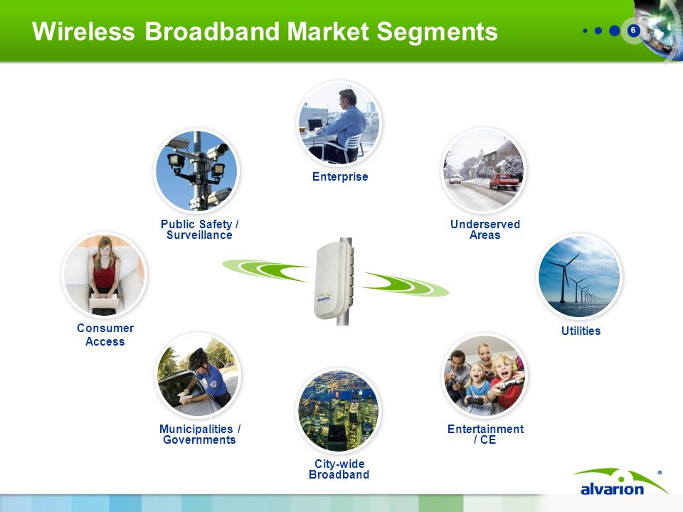 6 Wireless Broadband Market Segments Consumer Access Public Safety / Surveillance Enterprise Utilities Underserved Areas City-wide Broadband Entertainment / CE Municipalities / Governments