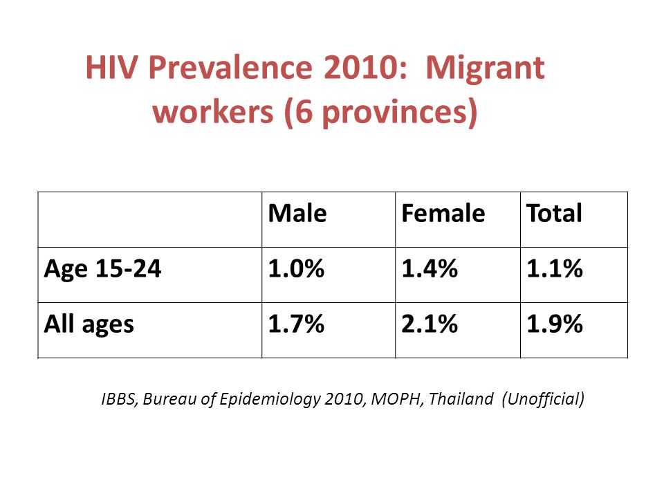 HIV Prevalence 2010: Migrant workers (6 provinces) MaleFemaleTotal Age 15-241.0%1.4%1.1% All ages1.7%2.1%1.9% IBBS, Bureau of Epidemiology 2010, MOPH, Thailand (Unofficial)