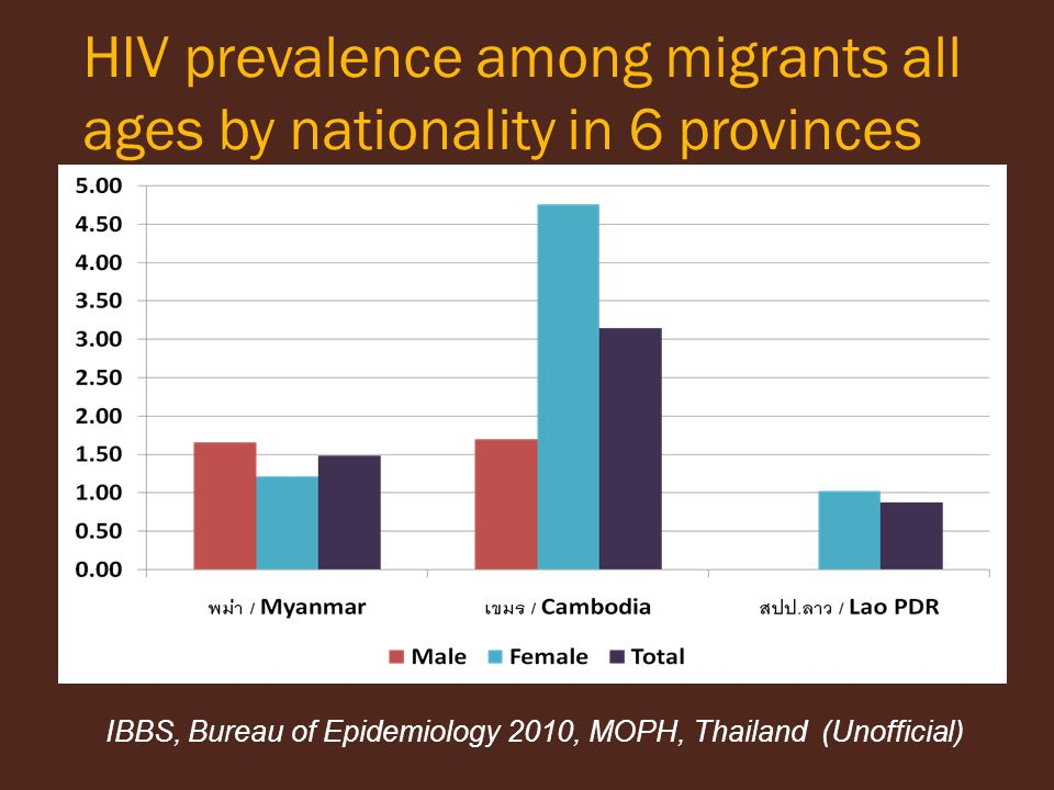 HIV prevalence among migrants all ages by nationality in 6 provinces IBBS, Bureau of Epidemiology 2010, MOPH, Thailand (Unofficial)