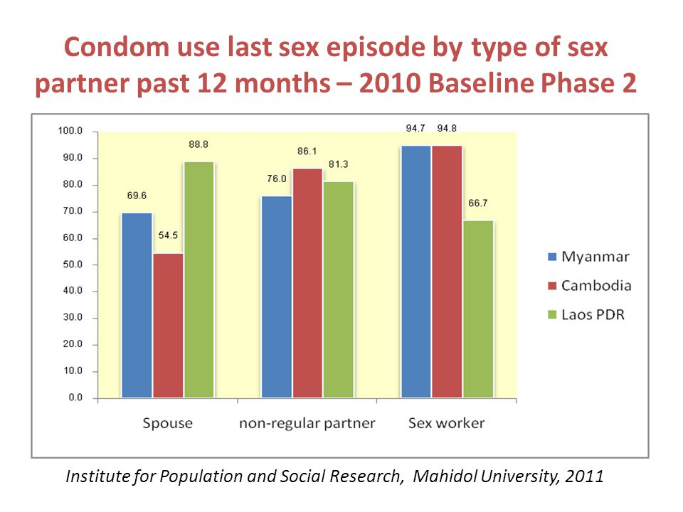 Condom use last sex episode by type of sex partner past 12 months – 2010 Baseline Phase 2 Institute for Population and Social Research, Mahidol Univer