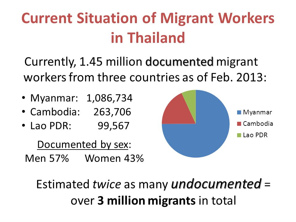 Current Situation of Migrant Workers in Thailand documented Currently, 1.45 million documented migrant workers from three countries as of Feb. 2013: M