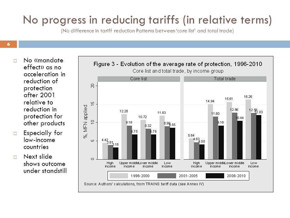 6 No progress in reducing tariffs (in relative terms) (No difference in tariff reduction Patterns between core list and total trade) 6 No «mandate effect» as no acceleration in reduction of protection after 2001 relative to reduction in protection for other products Especially for low-income countries Next slide shows outcome under standstill