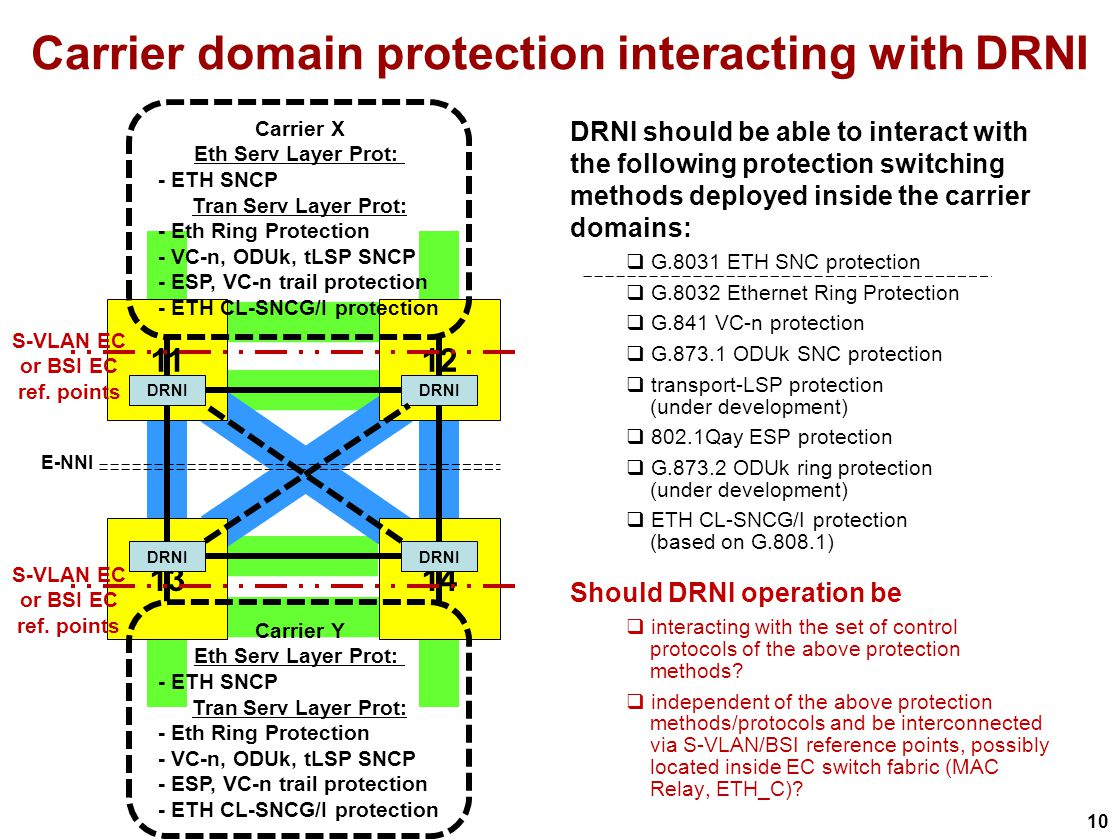 10 Carrier domain protection interacting with DRNI DRNI should be able to interact with the following protection switching methods deployed inside the carrier domains: G.8031 ETH SNC protection G.8032 Ethernet Ring Protection G.841 VC-n protection G ODUk SNC protection transport-LSP protection (under development) 802.1Qay ESP protection G ODUk ring protection (under development) ETH CL-SNCG/I protection (based on G.808.1) Should DRNI operation be interacting with the set of control protocols of the above protection methods.