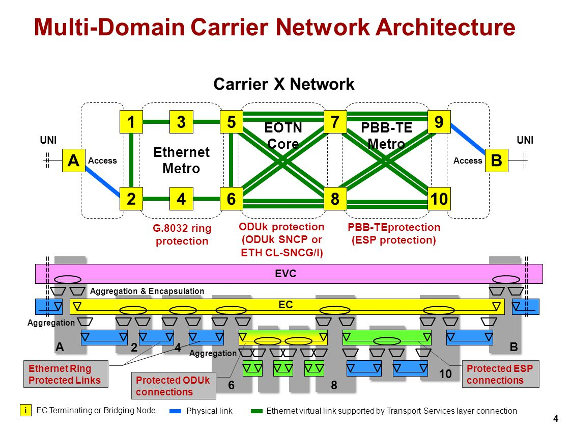 4 Access PBB-TE Metro EOTN Core Ethernet Metro 3 46 5 B 7 810 9 A 2 1 Carrier X Network UNI i EC Terminating or Bridging Node Physical linkEthernet virtual link supported by Transport Services layer connection Multi-Domain Carrier Network Architecture Aggregation & Encapsulation Aggregation EVC EC Protected ESP connections A 24 68 10 B Protected ODUk connections Ethernet Ring Protected Links G.8032 ring protection ODUk protection (ODUk SNCP or ETH CL-SNCG/I) PBB-TEprotection (ESP protection)