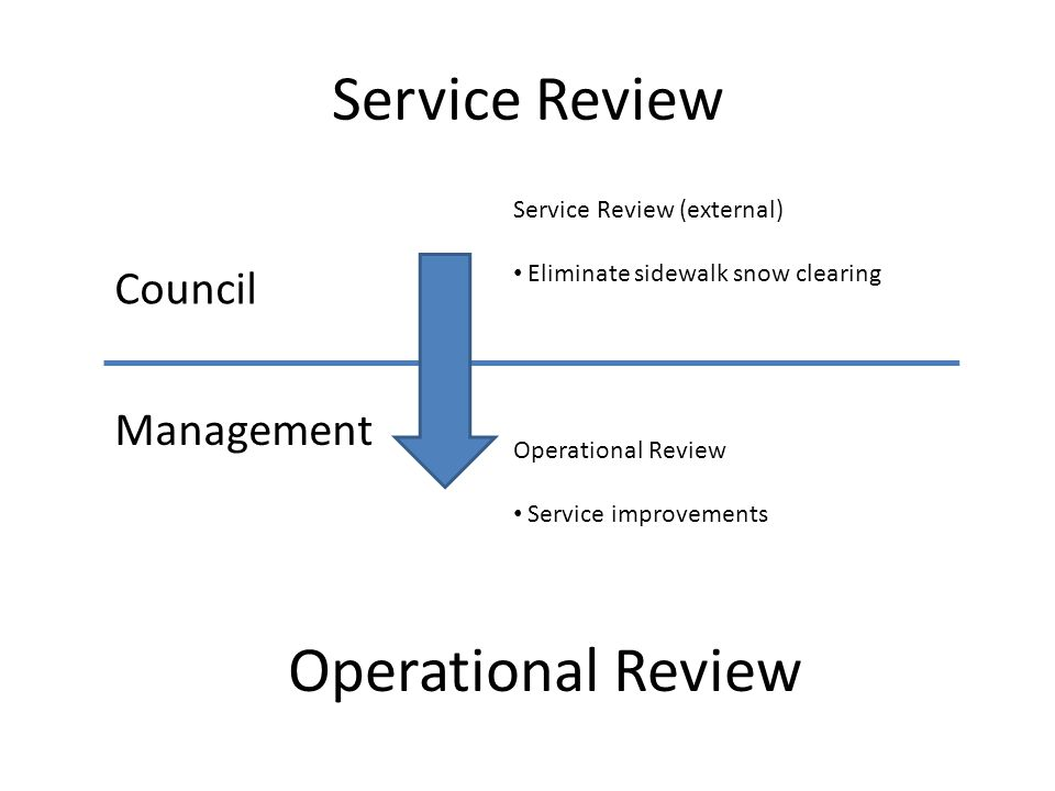 Service Review Operational Review Council Management Operational Review Service improvements Service Review (external) Eliminate sidewalk snow clearin