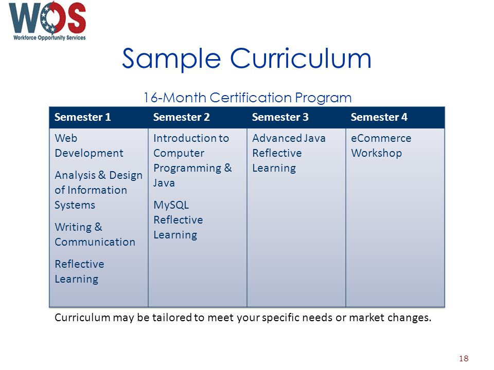 Sample Curriculum 16-Month Certification Program Curriculum may be tailored to meet your specific needs or market changes.
