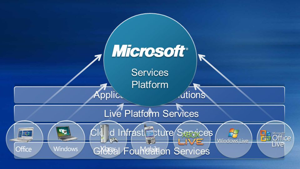 Applications and Solutions Cloud Infrastructure Services Live Platform Services Global Foundation Services Services Platform