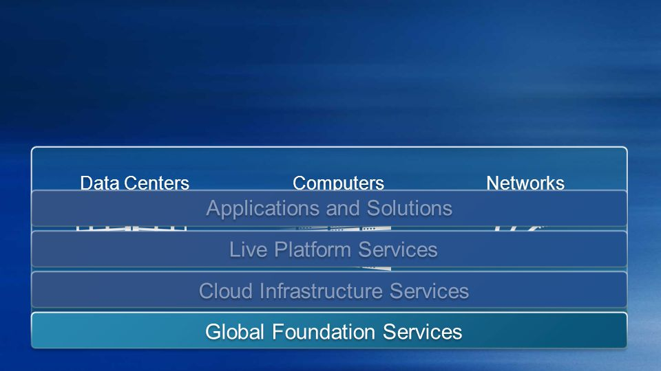 Networks Data Centers Global Foundation Services Computers Applications and Solutions Cloud Infrastructure Services Live Platform Services