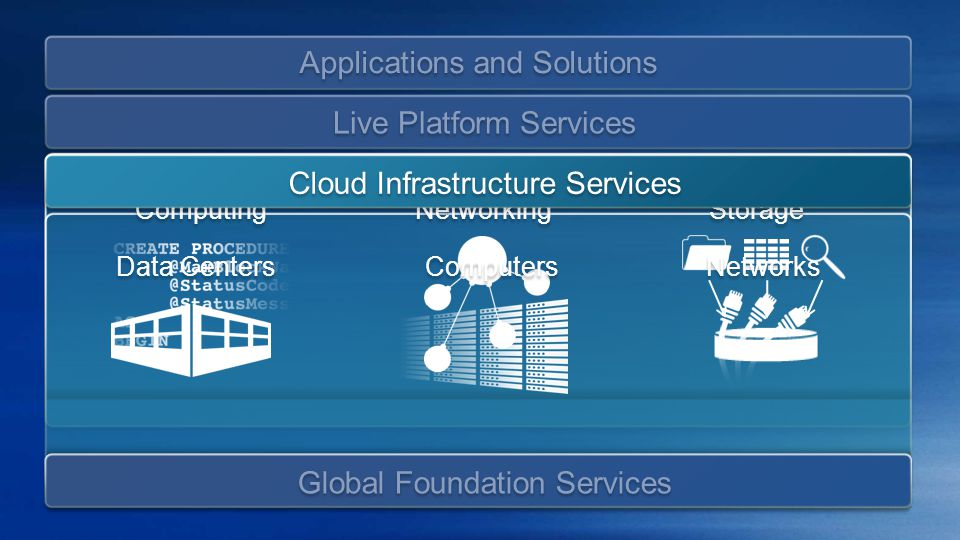 Applications and Solutions Communications Cloud Infrastructure Services Live Platform Services Global Foundation Services Cloud Infrastructure Services Device Mgmt and Security Rendezvous and Presence Identity and Directory Live Platform Services Computing Storage Advertising Platform Networking
