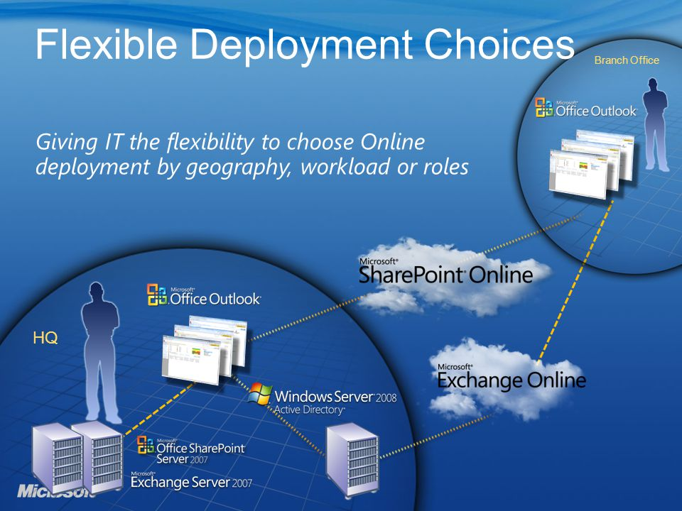 Giving IT the flexibility to choose Online deployment by geography, workload or roles HQ Branch Office Flexible Deployment Choices