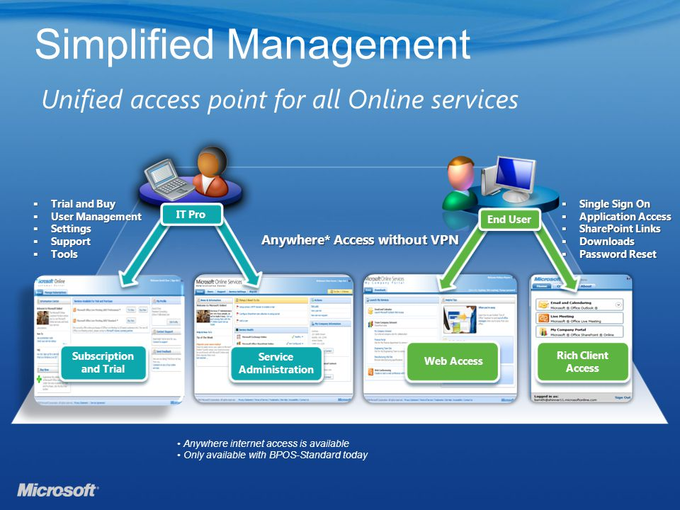 Simplified Management Unified access point for all Online services Subscription and Trial Web Access Service Administration Trial and Buy Trial and Buy User Management User Management Settings Settings Support Support Tools Tools Anywhere* Access without VPN Single Sign On Single Sign On Application Access Application Access SharePoint Links SharePoint Links Downloads Downloads Password Reset Password Reset Rich Client Access IT Pro End User Anywhere internet access is available Only available with BPOS-Standard today