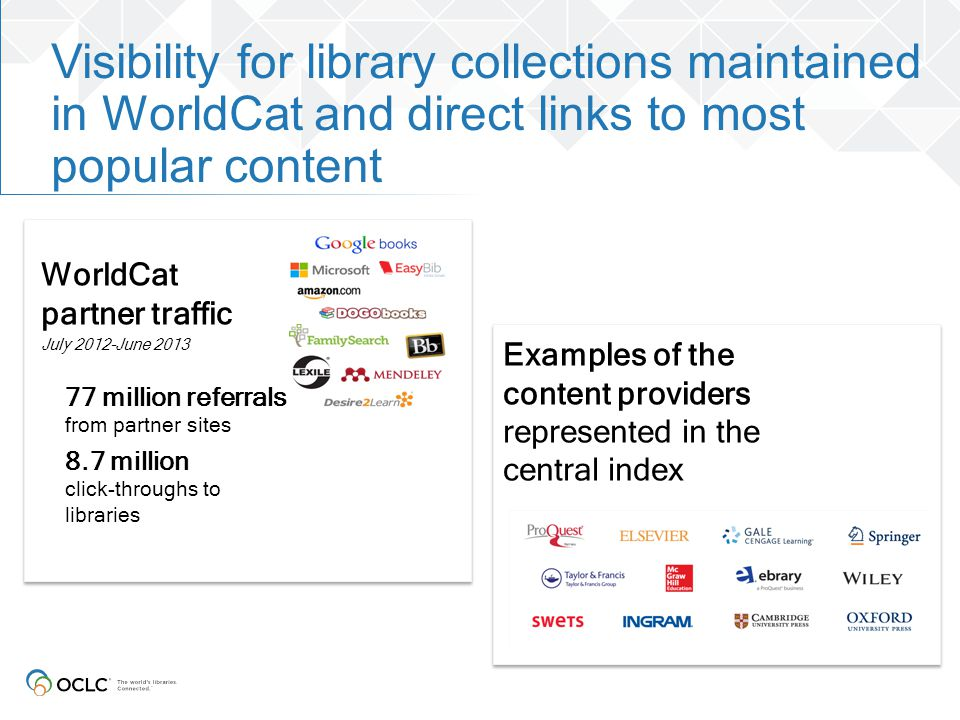 Visibility for library collections maintained in WorldCat and direct links to most popular content WorldCat partner traffic July 2012-June 2013 77 mil