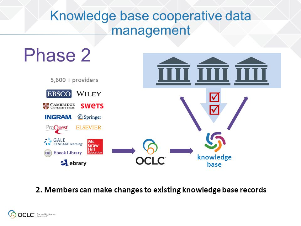 knowledge base 5,600 + providers 2. Members can make changes to existing knowledge base records Knowledge base cooperative data management Phase 2