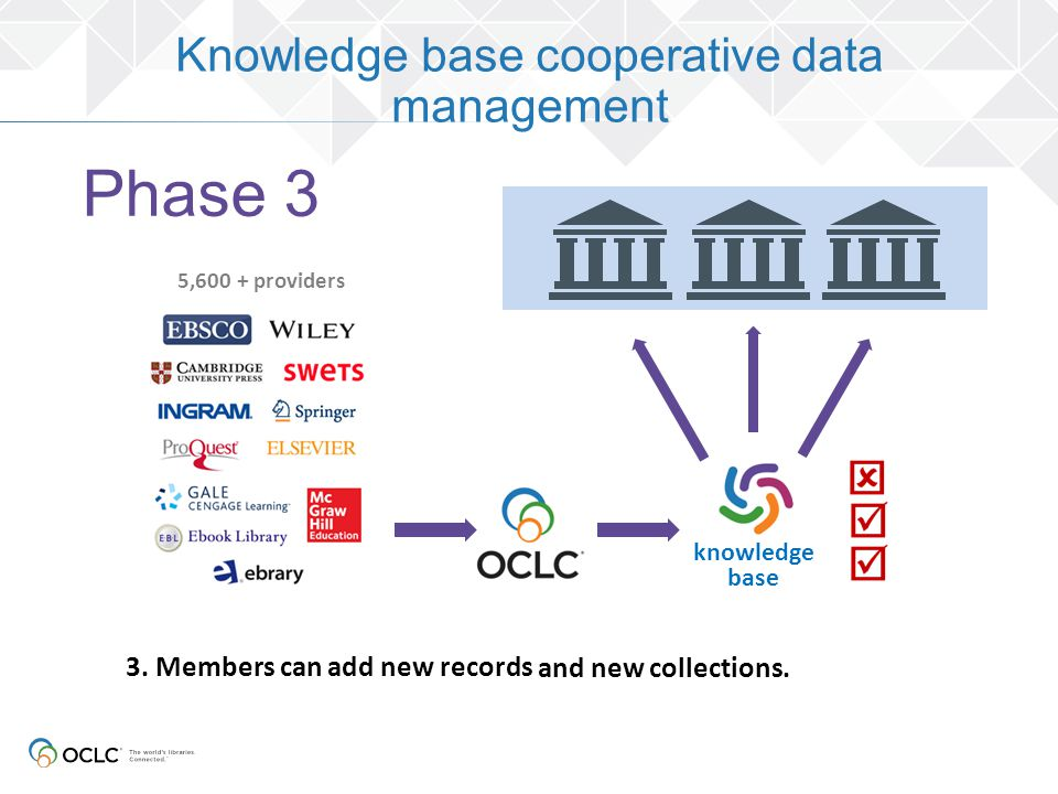 5,600 + providers 3. Members can add new records and new collections. knowledge base Knowledge base cooperative data management Phase 3