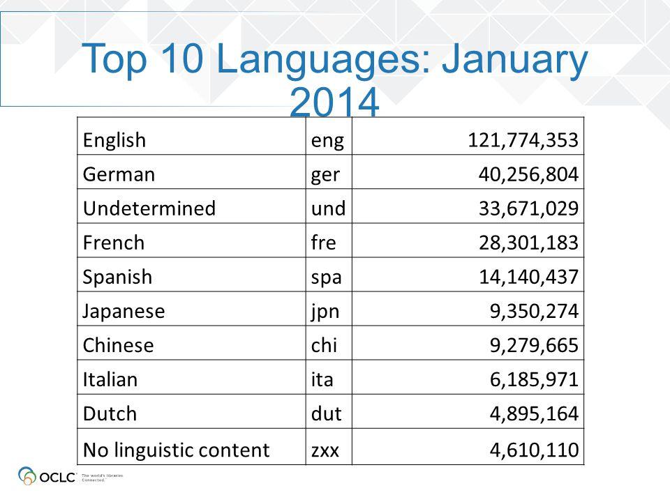 Non-Latin scripts in WorldCat January 20146 month growth5 year growth Arabic 907,6620.27% 215% Armenian 1,790n/a Bengali 87534.08%25,867% CJK 17,681,715 8.52%276% Cyrillic 842,0867.01% 876% Devanagari 6,69012.89%2,123% Ethiopic 19n/a Greek 165,342 122.83%9,050% Hebrew 1,716,3020.21% 253% Tamil 55,7853.83% 25,244% Thai 441,20570.19% 161,026%