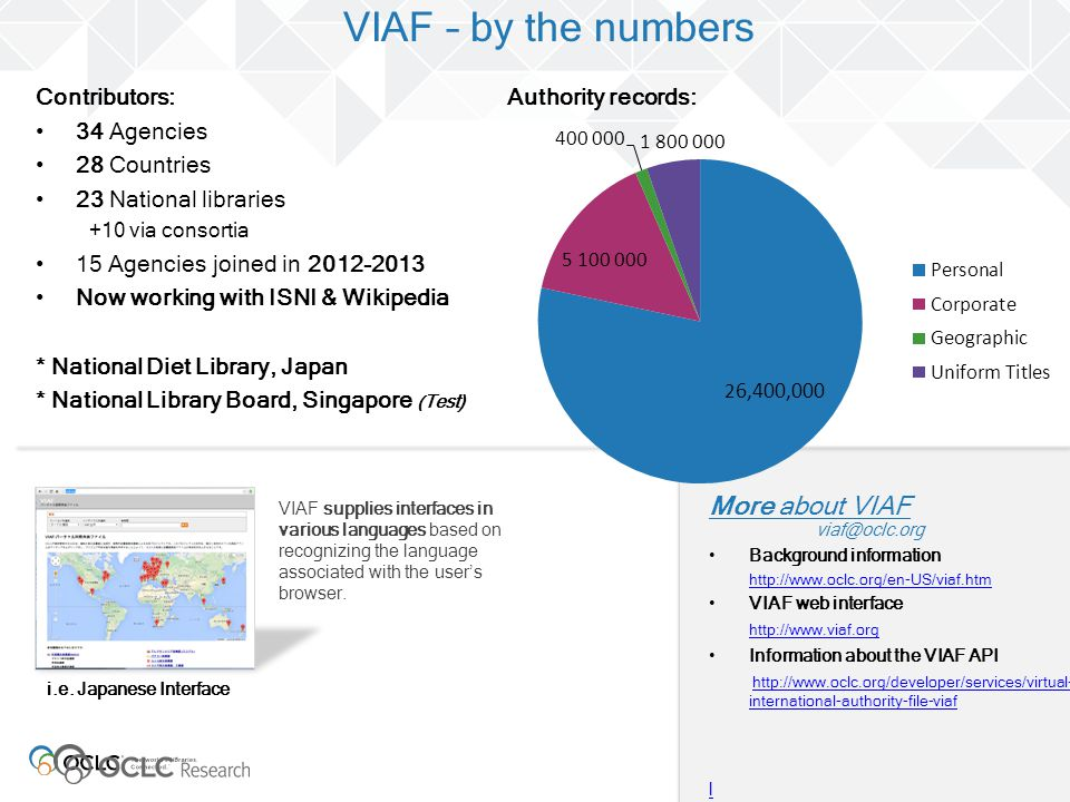 i.e. Japanese Interface VIAF – by the numbers Contributors: 34 Agencies 28 Countries 23 National libraries +10 via consortia 15 Agencies joined in 201
