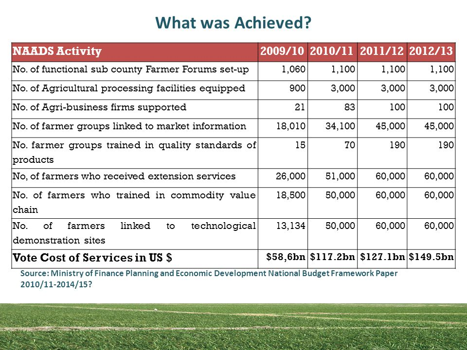 What was Achieved. NAADS Activity2009/102010/112011/122012/13 No.