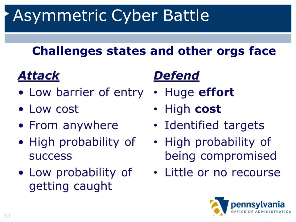 Asymmetric Cyber Battle Attack Low barrier of entry Low cost From anywhere High probability of success Low probability of getting caught Defend Huge e