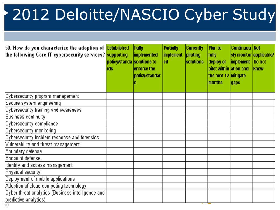 2012 Deloitte/NASCIO Cyber Study 56