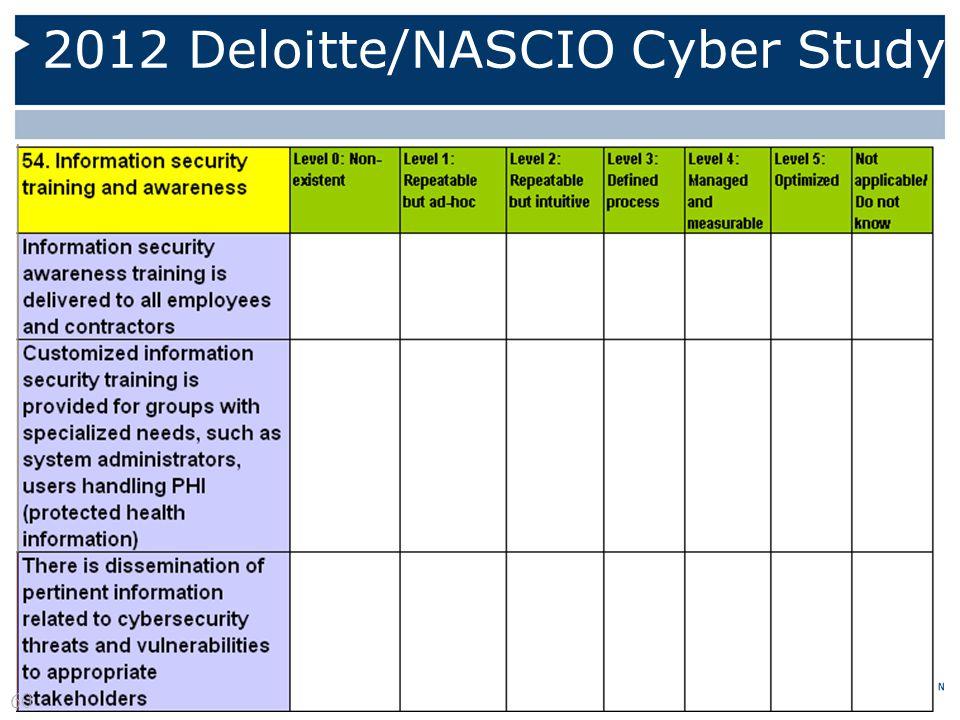 2012 Deloitte/NASCIO Cyber Study 60