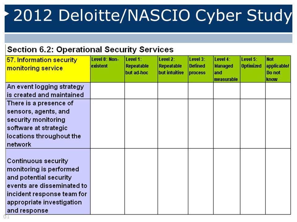 2012 Deloitte/NASCIO Cyber Study 61