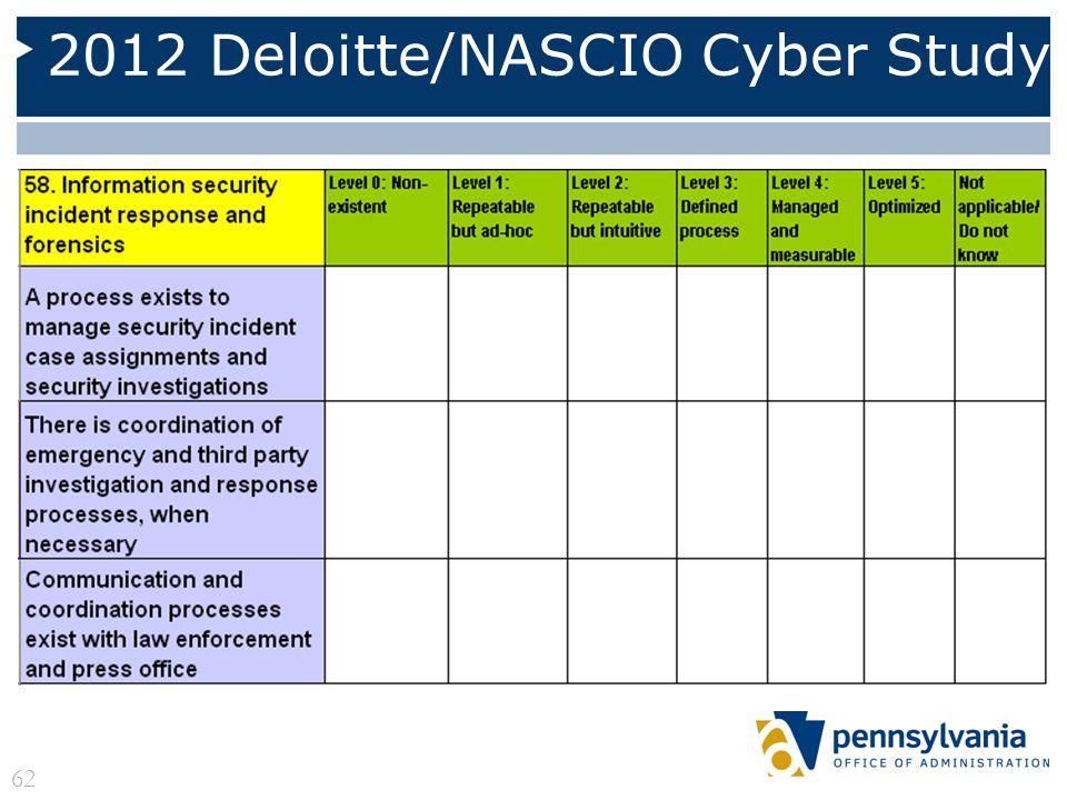 2012 Deloitte/NASCIO Cyber Study 62