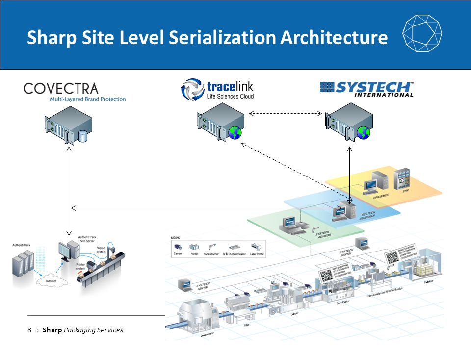 www.sharpservices.com : Sharp Packaging Services Sharp Site Level Serialization Architecture 8