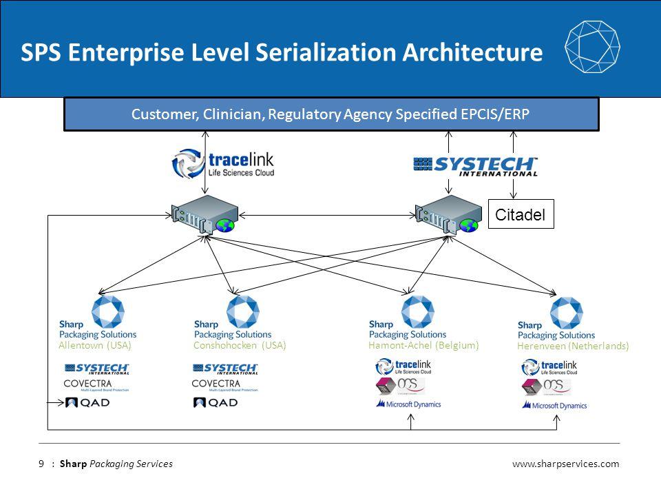 www.sharpservices.com : Sharp Packaging Services SPS Enterprise Level Serialization Architecture 9 Citadel Customer, Clinician, Regulatory Agency Spec