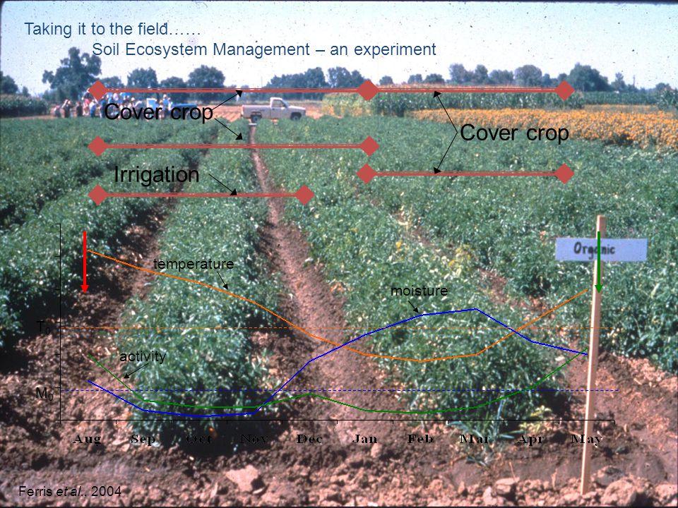 T0T0 M0M0 Cover crop Irrigation temperature moisture activity Taking it to the field…… Soil Ecosystem Management – an experiment Ferris et al., 2004
