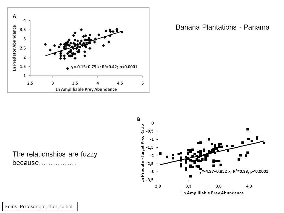 Ferris, Pocasangre, et al., subm. Banana Plantations - Panama The relationships are fuzzy because…………….