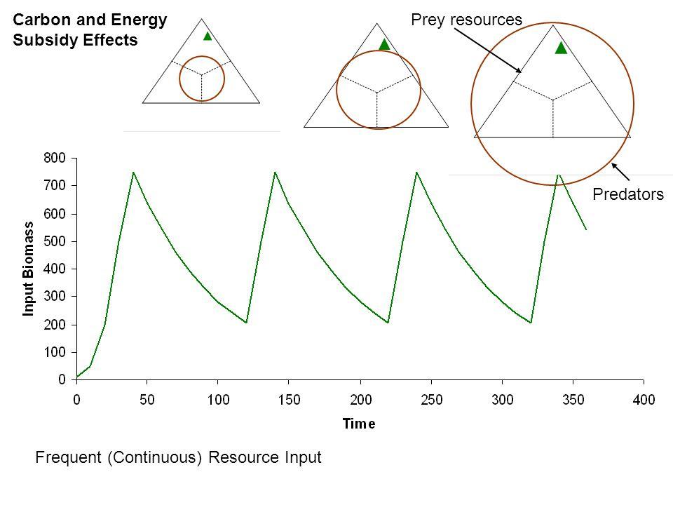 Generalist and Specialist Predators Amplifiable Prey Target Prey Predators and prey