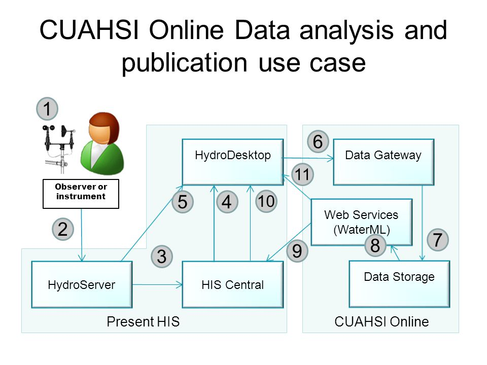 HydroServer HydroDesktop Observer or instrument HIS Central Data Gateway 1 2 3 45 6 9 10 Web Services (WaterML) Data Storage 7 8 11 Present HISCUAHSI Online CUAHSI Online Data analysis and publication use case