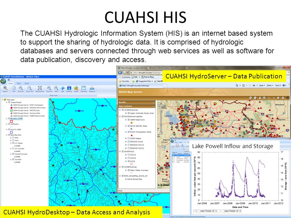 CUAHSI HIS The CUAHSI Hydrologic Information System (HIS) is an internet based system to support the sharing of hydrologic data.