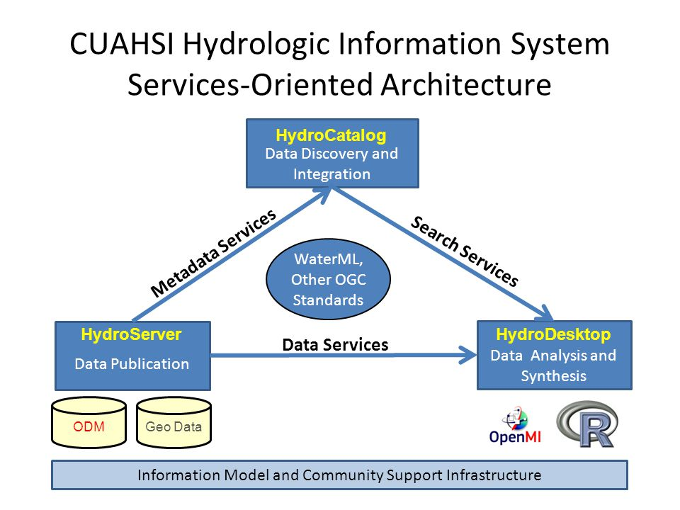 Data Discovery and Integration Data Publication Data Analysis and Synthesis HydroCatalog HydroDesktopHydroServer ODMGeo Data CUAHSI Hydrologic Information System Services-Oriented Architecture Data Services Metadata Services Search Services WaterML, Other OGC Standards Information Model and Community Support Infrastructure