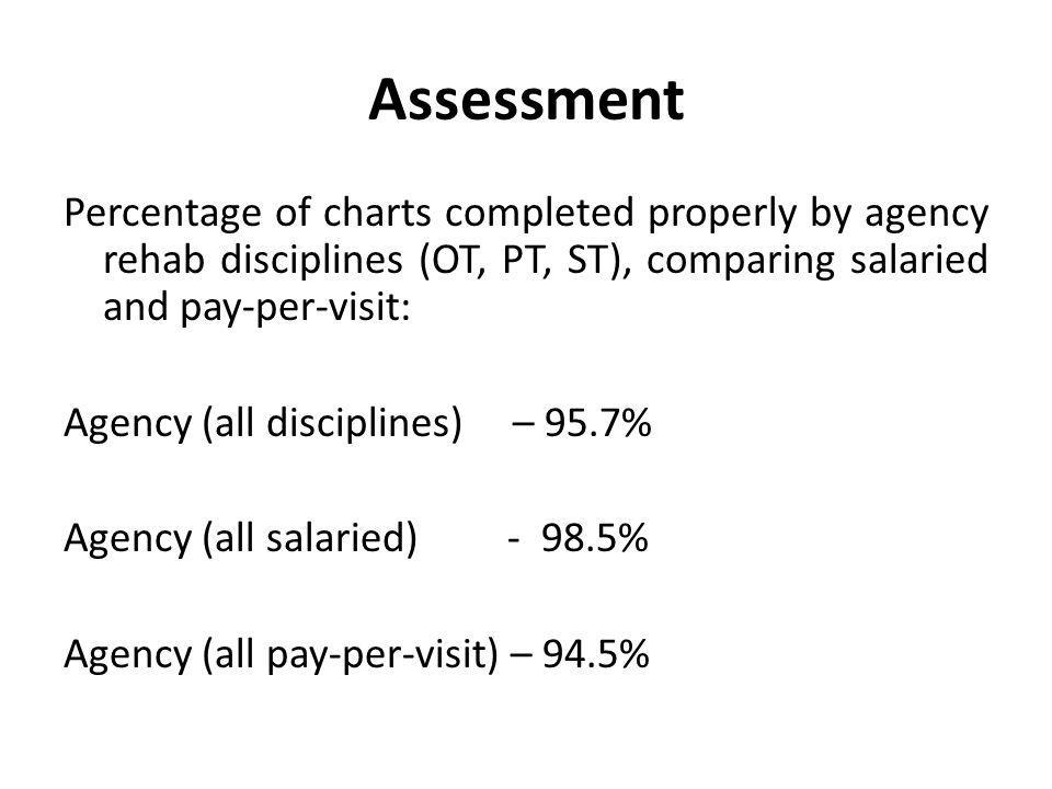 Assessment Percentage of charts completed properly by agency rehab staff, comparing disciplines (OT, PT, ST): Physical Therapy (salaried) - 98.5% Physical Therapy (pay-per-visit) – 93.6% Occupational Therapy (pay-per-visit) – 97.5% Speech Therapy (pay-per-visit) – 92.5%
