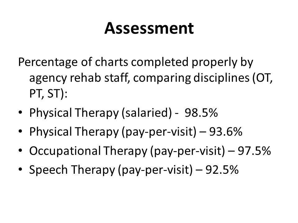 Assessment Percentage of charts completed properly by agency rehab staff, comparing pediatric and adult staff: Physical Therapy (adult) - 95.9% Physical Therapy (peds) - 98.9% Occupational Therapy (peds) – 97.5 Speech Therapy (adult) – 92.5%