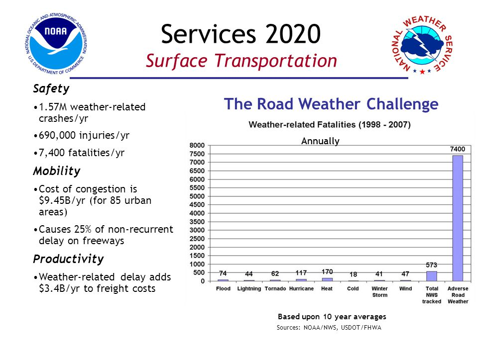 Services 2020 Surface Transportation Based upon 10 year averages The Road Weather Challenge Safety 1.57M weather-related crashes/yr 690,000 injuries/yr 7,400 fatalities/yr Mobility Cost of congestion is $9.45B/yr (for 85 urban areas) Causes 25% of non-recurrent delay on freeways Productivity Weather-related delay adds $3.4B/yr to freight costs Sources: NOAA/NWS, USDOT/FHWA Annually
