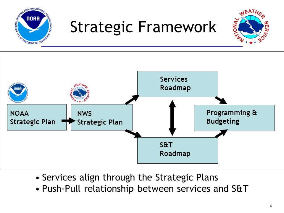 Services align through the Strategic Plans Push-Pull relationship between services and S&T NOAA Strategic Plan NWS Strategic Plan Services Roadmap S&T Roadmap Programming & Budgeting Strategic Framework 4 Services align through the Strategic Plans Push-Pull relationship between services and S&T