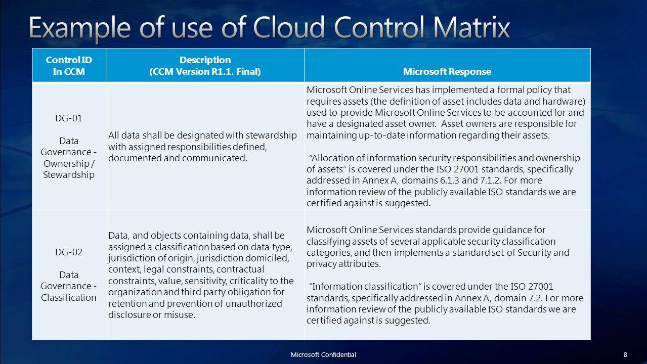 8 Control ID In CCM Description (CCM Version R1.1.