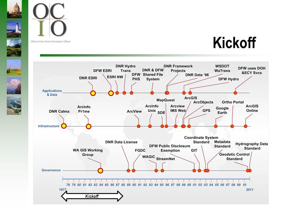 Technology Timeline Kickoff