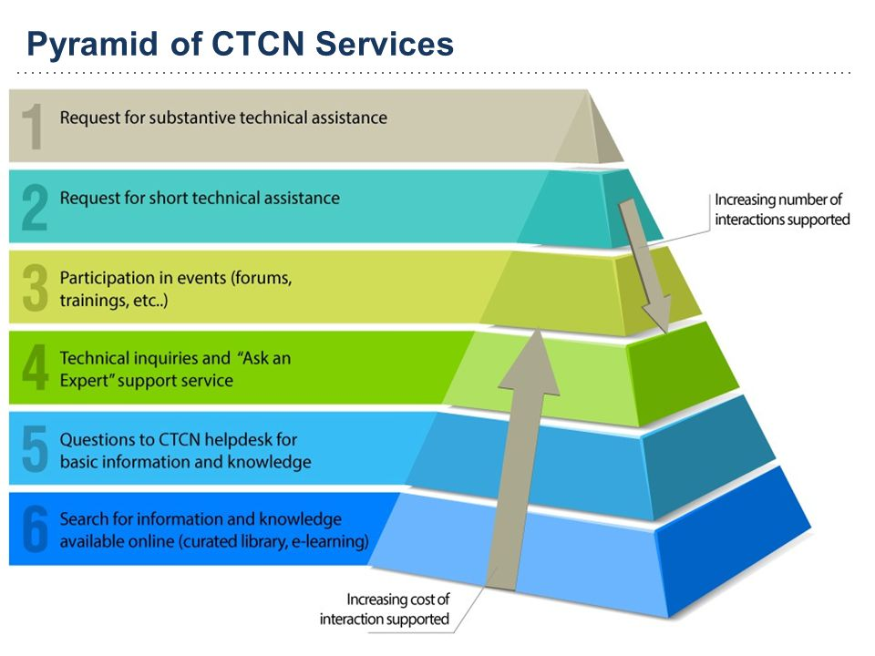 Pyramid of CTCN Services