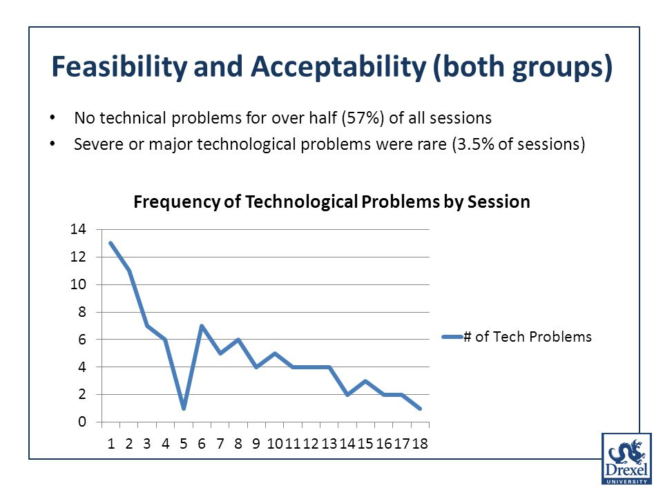 No technical problems for over half (57%) of all sessions Severe or major technological problems were rare (3.5% of sessions) Feasibility and Acceptability (both groups)