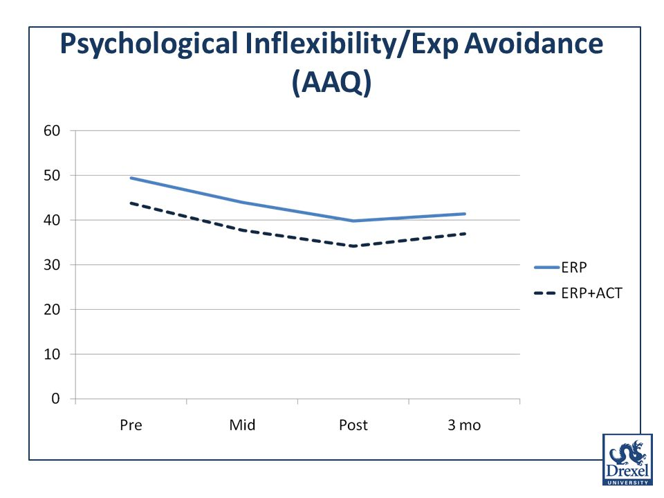 Psychological Inflexibility/Exp Avoidance (AAQ)
