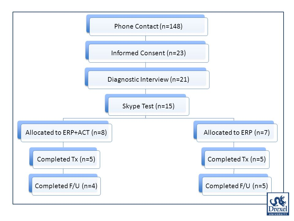 Phone Contact (n=148)Informed Consent (n=23)Diagnostic Interview (n=21)Skype Test (n=15)Allocated to ERP+ACT (n=8)Completed Tx (n=5)Completed F/U (n=4)Allocated to ERP (n=7)Completed Tx (n=5)Completed F/U (n=5)