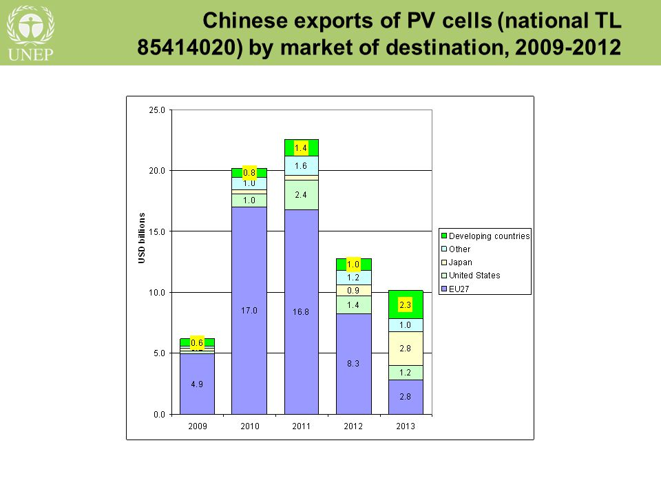 Solar PV cells and modules exported to developing countries