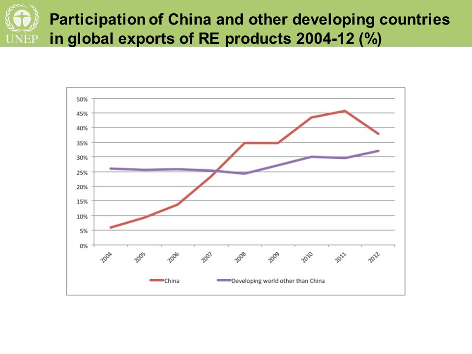 Developed and developing countries shares of total trade in HS 854140 (including solar PV), 2004-12 (%)