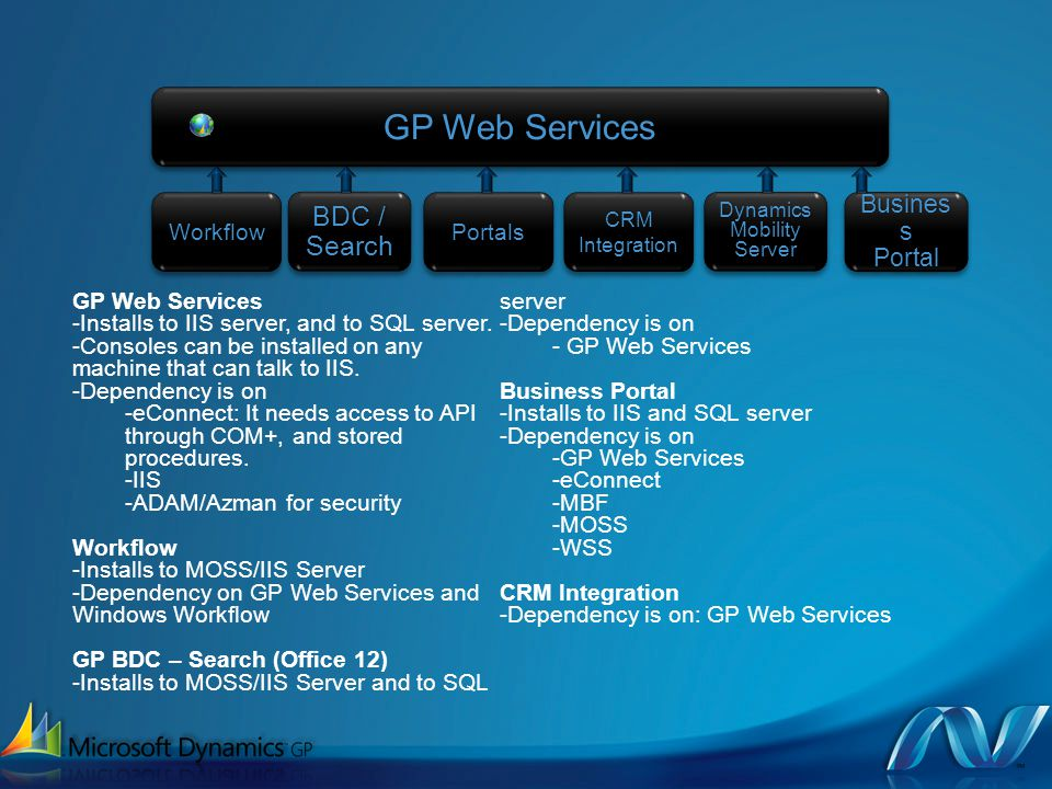 GP Web ServicesGP Web Services WorkflowWorkflow Busines s Portal Portal BDC / Search GP Web Services -Installs to IIS server, and to SQL server.